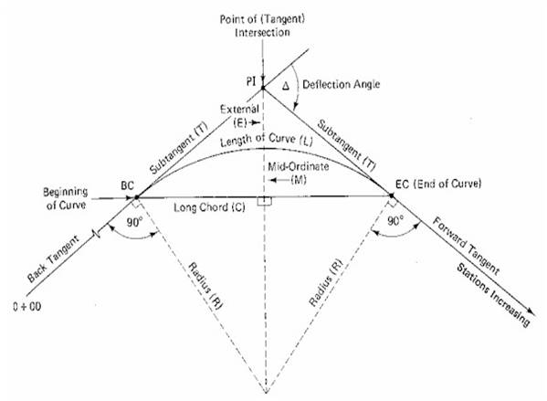 Layout Of Simple Circular Horizontal curve | Degree of