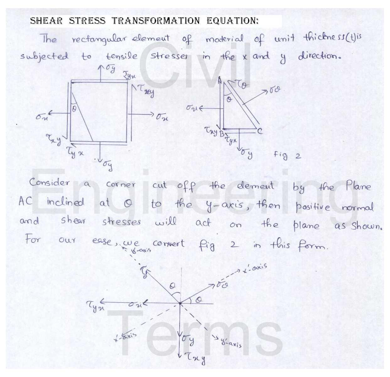 Shear Stress Equation On An Oblique Section Of Body Bending Moment And Normal Diagrams