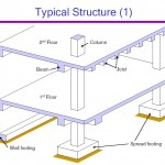 Definition of Joists
