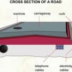 Cross section of General and urban road | Types of curbs