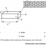 What is Brick | Nominal Size and Architecural Size | What is Brick Masonry