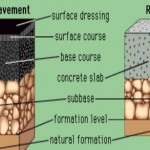 Surface Course of Flexible Pavement