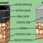 Base Course and Sub Base Course of Rigid Pavement